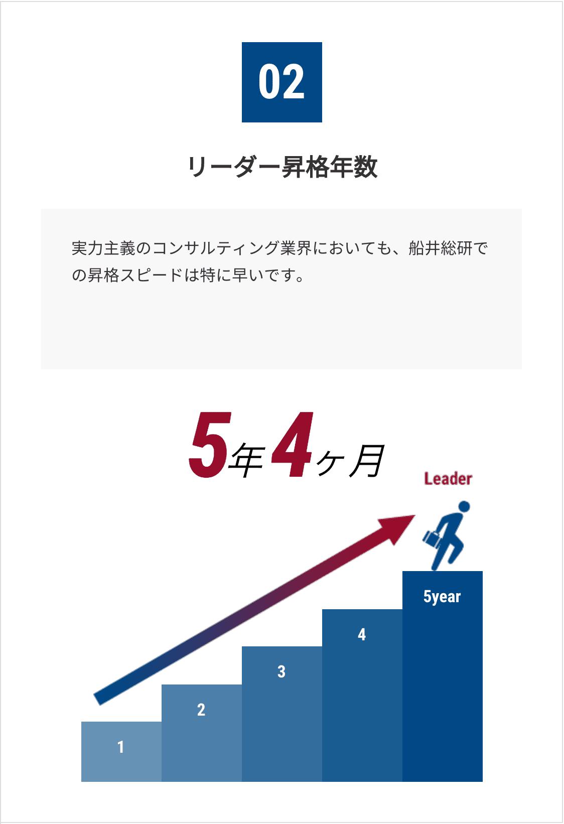 リーダー昇格年数