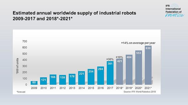 世界全体の産業用ロボットの推移年間販売数